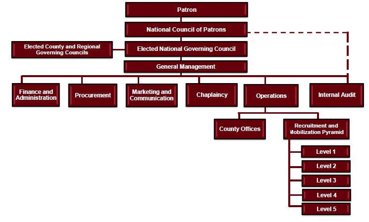 kisima governance structure